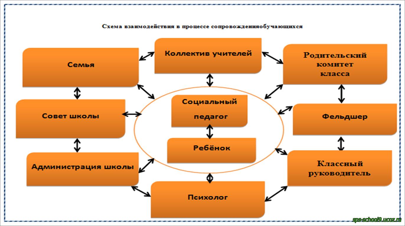 Схема взаимодействия воспитателей со специалистами